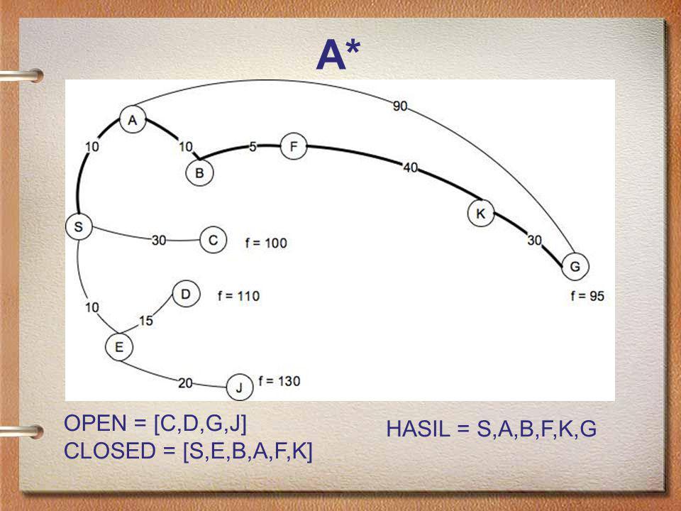 A* OPEN = [C,D,G,J] CLOSED = [S,E,B,A,F,K] HASIL = S,A,B,F,K,G